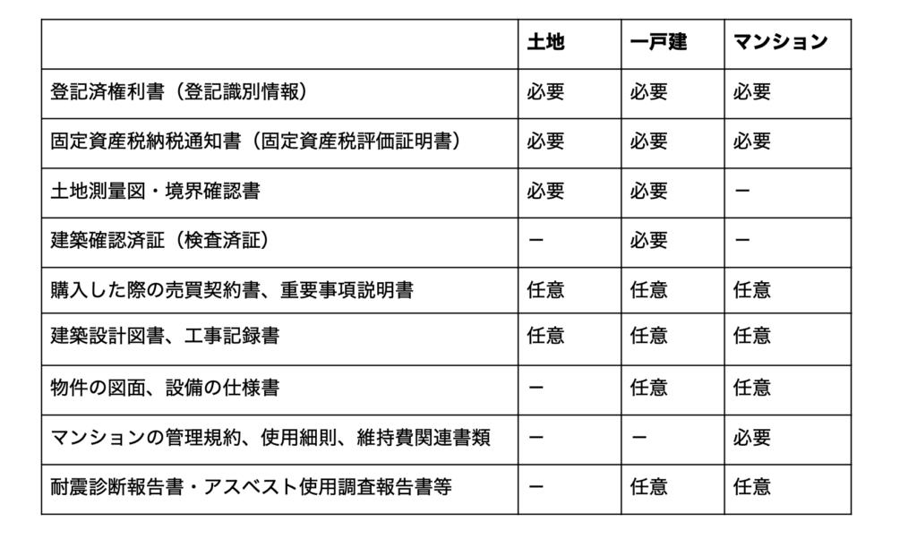 不動産買取の書類一覧